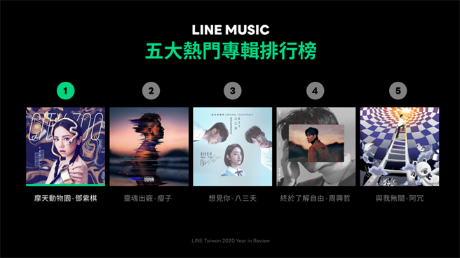 LINE MUSIC 年度最佳專輯排行榜揭曉 鄧紫棋的《摩天動物園》封后。(摘自LINE官網)