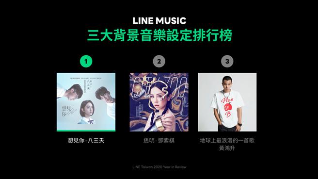 LINE MUSIC 2020年背景音樂設定排行榜。(摘自LINE官網)