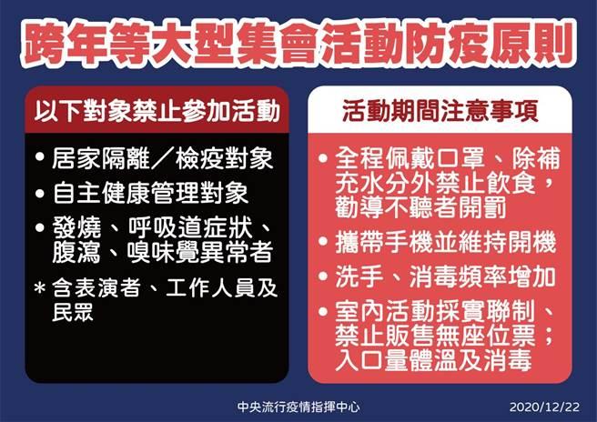 指揮中心特別針對跨年活動下令,3族群禁止參加大型集會,若經查到屬實,將會加重處罰。(疾管署提供)