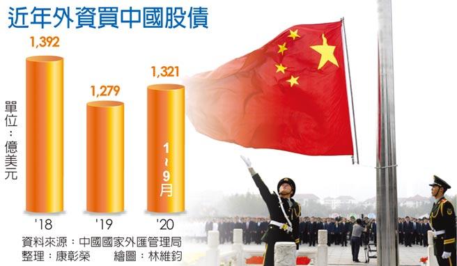 近年外资买中国股债图/新华社