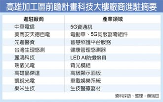 中華電領銜 進駐高雄加工區