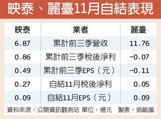 板卡熱 映泰、麗臺獲利 估創近年高點