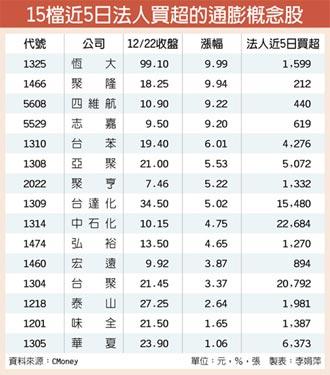 原油黄豆铁矿飙 15檔通膨概念股逆扬