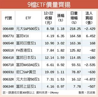 恐慌升 富邦VIX爆量大漲6.35%