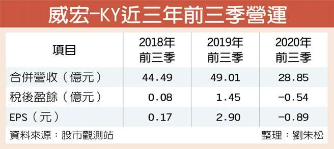 威宏-KY近三年前三季營運