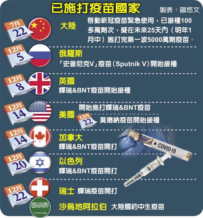 已施打疫苗国家