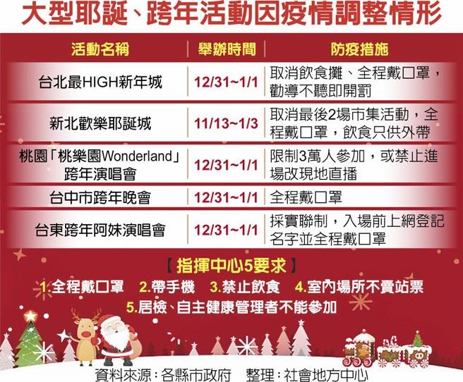 大型耶誕、跨年活動因疫情調整情形