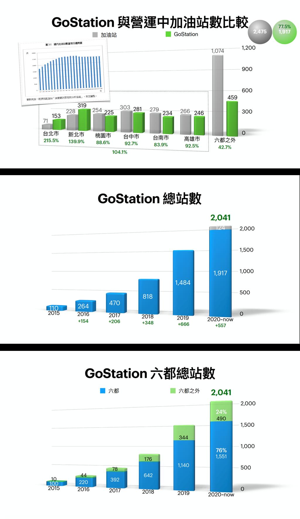 Gogoro Network 五年總體檢報告,未來計畫將著重於「質」與「服務」的提升!