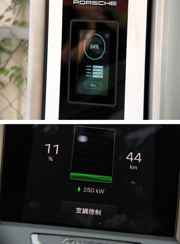使用Porsche Turbo Charging高速充電,Taycan的充電功率最高可達270 kW(電量低於80%),當電量高於80%時,為了保護電池會自動降速(下圖)。圖中滿電狀態所顯示的續航里程為根據當前電量搭配所選駕駛模式,以及其他諸如空調、音響…等用電狀態所計算的里程,實際里程會因動能回收的加入而有更高的數據。至於4S的總續航里程,可達到463 km(WLTP數據)。