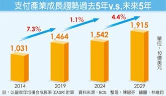 疫情拖累支付產業成長... BCG籲加速法金交易數位化