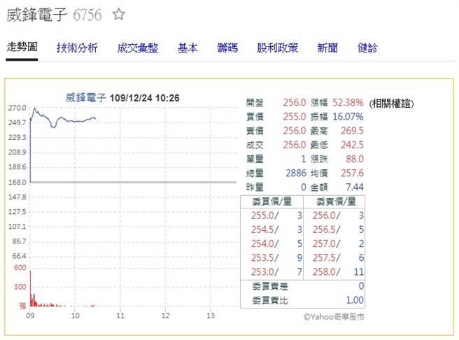 威鋒電子今掛牌,盤中股價一度大漲至269.5元。(翻攝奇摩股市)