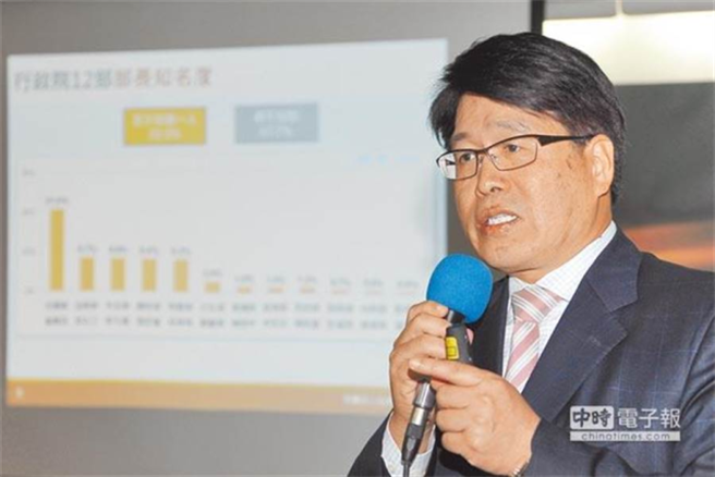 台灣民意基金會董事長游盈隆。(中時資料照)