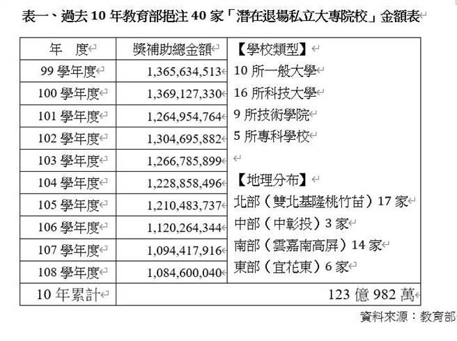 全國教師工會總聯合會、台灣高等教育產業工會整理過去10年教育部挹注40家「潛在退場私立大專院校」金額表。(李侑珊翻攝)