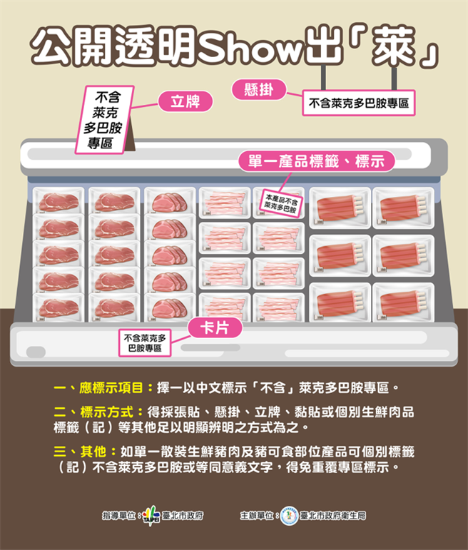 台北市要求連鎖超商、超市及大賣場明年元旦起設置「不含萊克多巴胺」專區。(台北市政府提供/張立勳台北傳真)