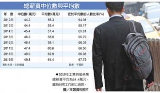 6成7上班族 低於平均總薪資