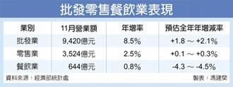 批發零售餐飲 最強11月 不畏疫情,營業額持續成長