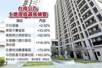 南科效應 台南土地漲逾2%
