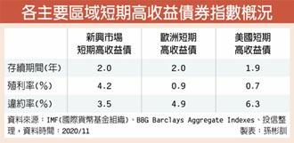短天期新興高收債 強化投組防禦