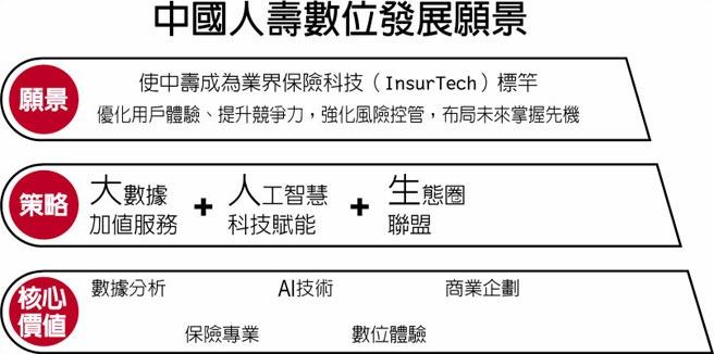 中國人壽數位發展願景