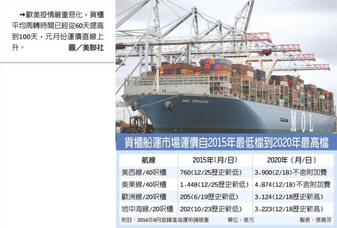 貨櫃船運市場運價自2015年最低檔到2020年最高檔  →歐美疫情嚴重惡化,貨櫃平均周轉時間已經從60天提高到100天,元月份運價直線上升。圖/美聯社