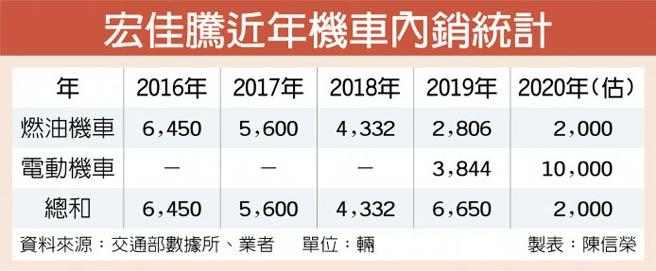 宏佳騰近年機車內銷統計