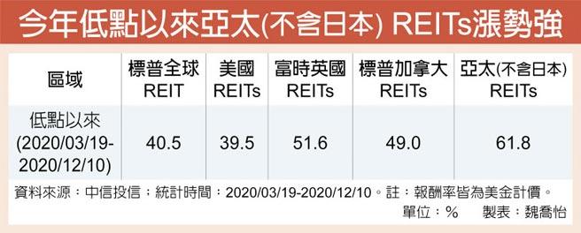 今年低點以來亞太(不含日本) REITs漲勢強