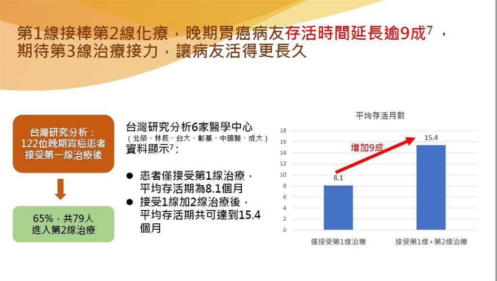 趙毅主任表示,晚期胃癌患者若能在接受第一線、第二線治療後,平均存活期可以從8.1個月提升到15.4個月。(圖/趙毅醫師提供)