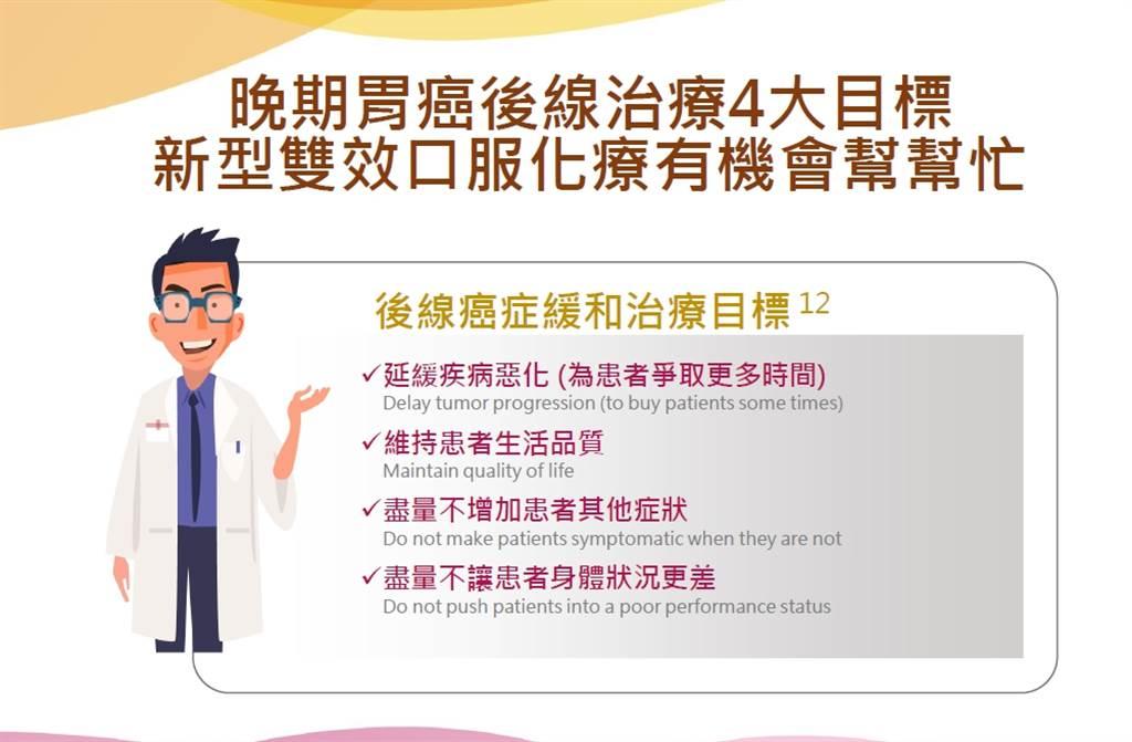 健保給付新型口服化療藥,為晚期胃癌患者維持較佳體能和生活狀態。(圖/陳明晃醫師提供)
