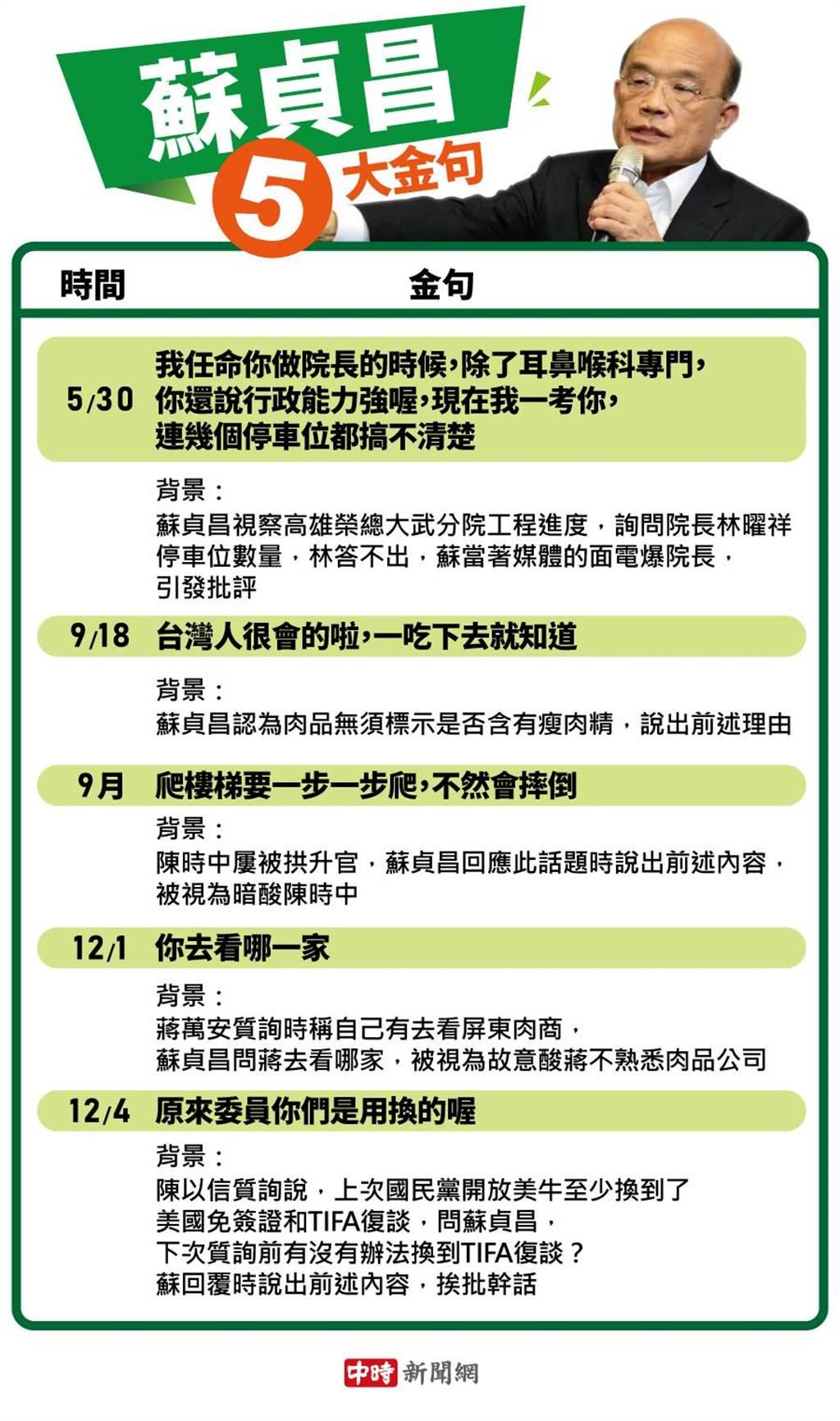 蘇貞昌2020五大金句,「你去看哪一家」、「台灣人很會的啦」,萊豬議題屢挨批幹話王。(圖/本報資料)