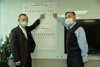 棒球名人堂開票 合庫雙雄謝明勇、杜勝三入選