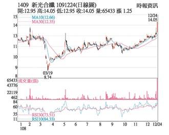 熱門股-新纖 價漲量增多頭續攻