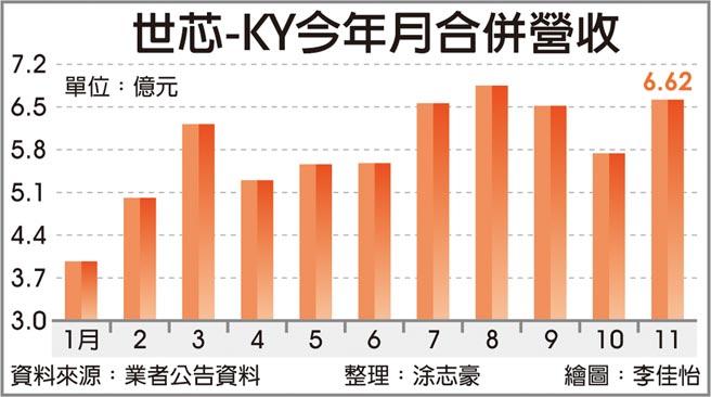 世芯-KY今年月合併營收