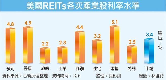 美國REITs各次產業股利率水準