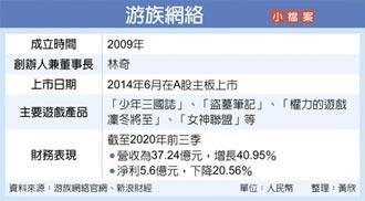 股價跌逾6% 游族網絡內鬨 董座林奇慘遭下毒