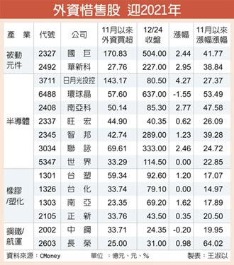 4大族群 外資惜售抱股過年