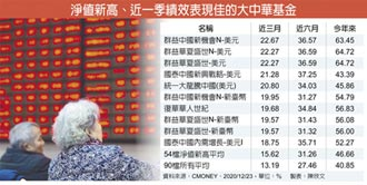 大中華基金 今年平均漲四成