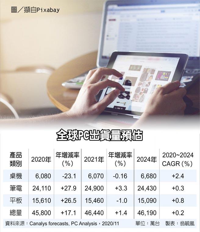 全球PC出貨量預估