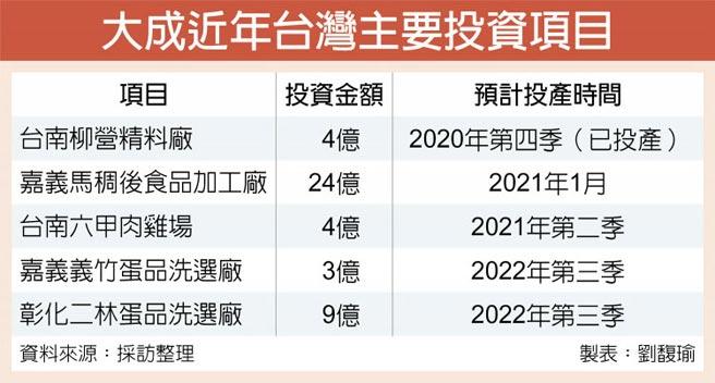 大成近年台灣主要投資項目