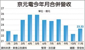 5G夯 京元電明年資本支出上調10%