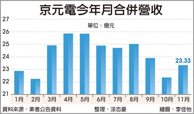 京元電今年月合併營收