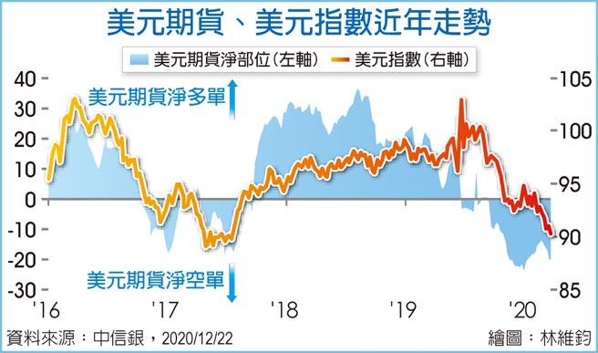 美元期貨、美元指數近年走勢