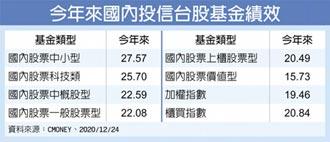 張錫:勞動基金代操贏大盤