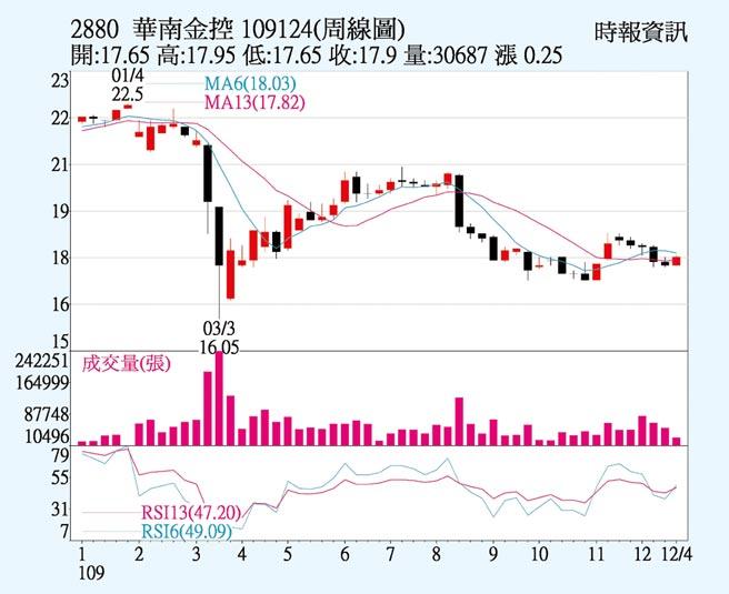 華南金周線圖