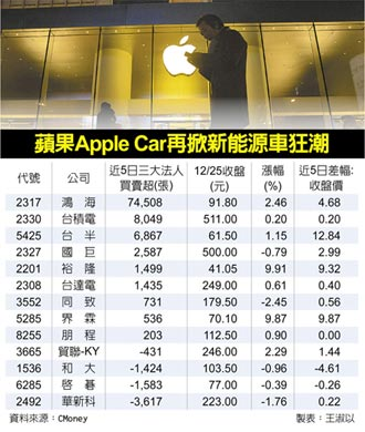Apple Car狂潮 台供應鏈先火