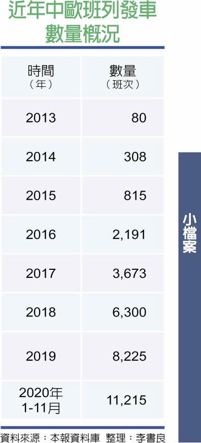 近年中歐班列發車數量概況