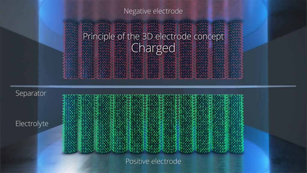 來自NAWA Technologies的超快速碳電極可為電池性能帶來量子等級的大躍進!