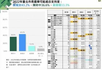 台北市長保衛戰?民眾黨更大危機迫在眉睫