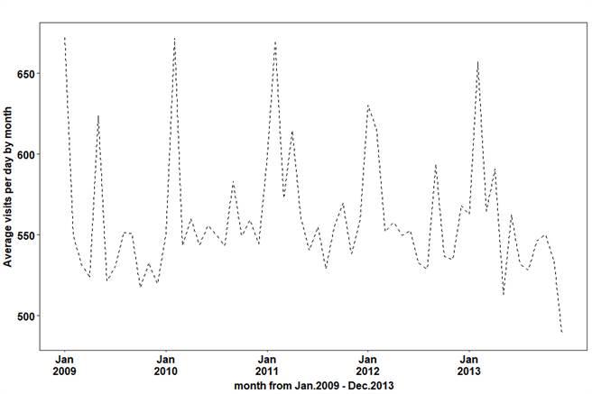 統計顯示每年1-2月癲癇患者就診人次明顯高於其他月份。(光田綜合醫院提供/陳淑娥台中傳真)