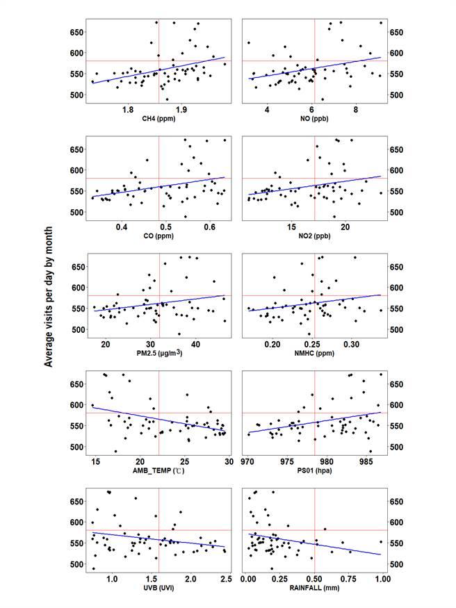 統計顯示氣象(溫度、氣壓、日照指數、雨量)與空汙(甲烷、一氧化氮、二氧化氮、一氧化碳、pm2.5、碳氫化合物)10項因子具顯著關聯。(光田綜合醫院提供/陳淑娥台中傳真)