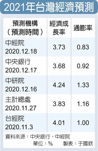 龔明鑫:明年沒有通膨問題